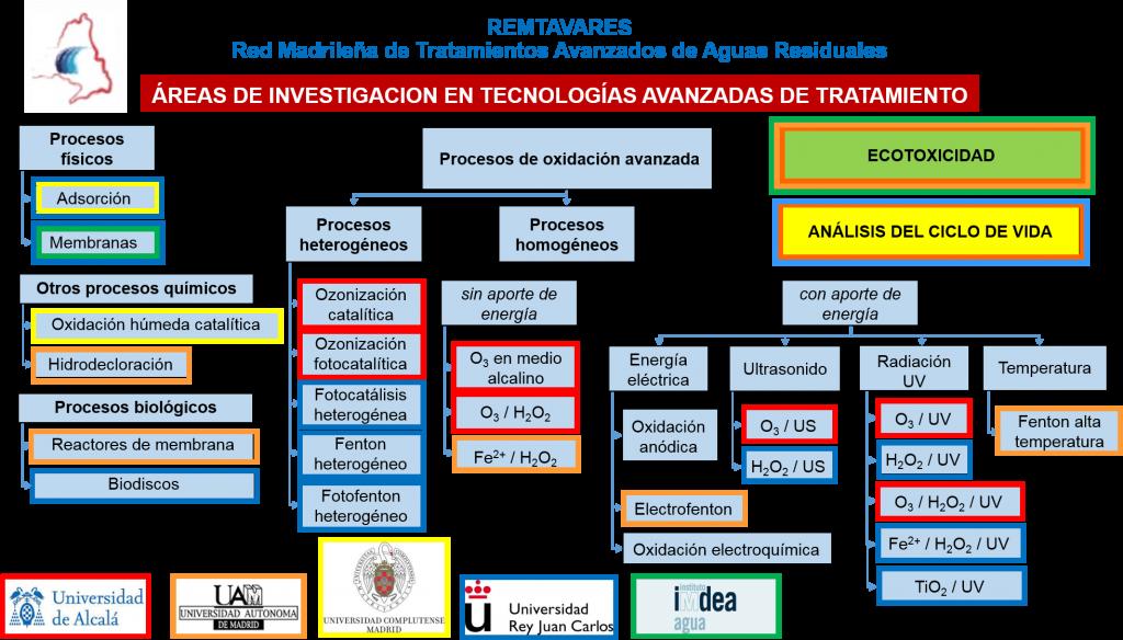 Diagrama de tecnologías - REMTAVARES